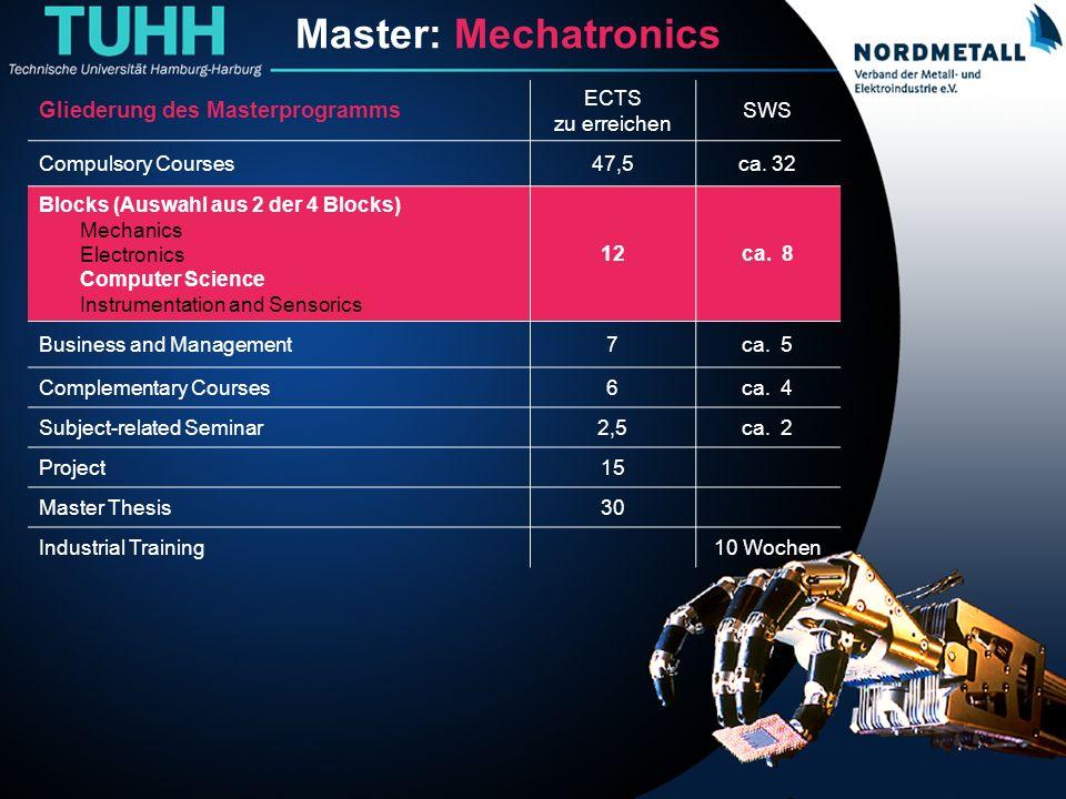 Master: Maschinenbau/Mechatronik (10) Master: Mechatronics Gliederung des Masterprogramms ECTS zu erreichen SWS Compulsory Courses47,5ca. 32 Blocks (A