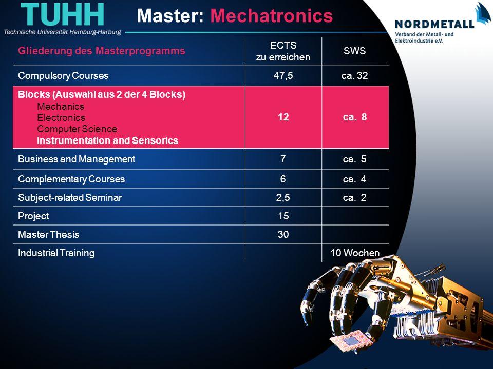 Master: Maschinenbau/Mechatronik (12) Master: Mechatronics Gliederung des Masterprogramms ECTS zu erreichen SWS Compulsory Courses47,5ca. 32 Blocks (A