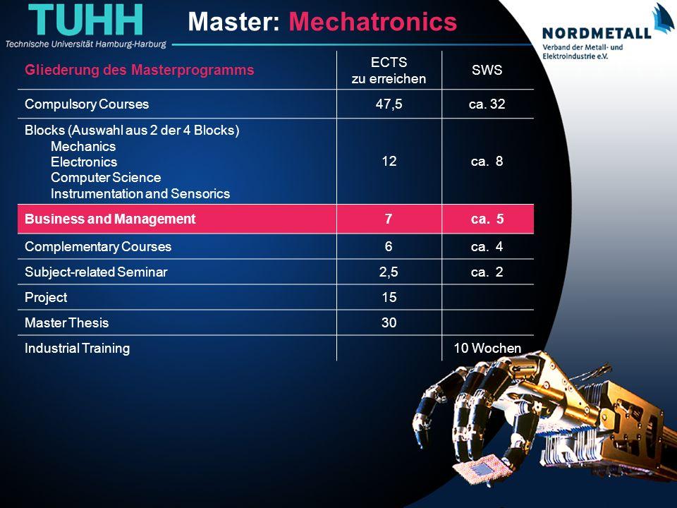 Master: Maschinenbau/Mechatronik (14) Master: Mechatronics Gliederung des Masterprogramms ECTS zu erreichen SWS Compulsory Courses47,5ca. 32 Blocks (A