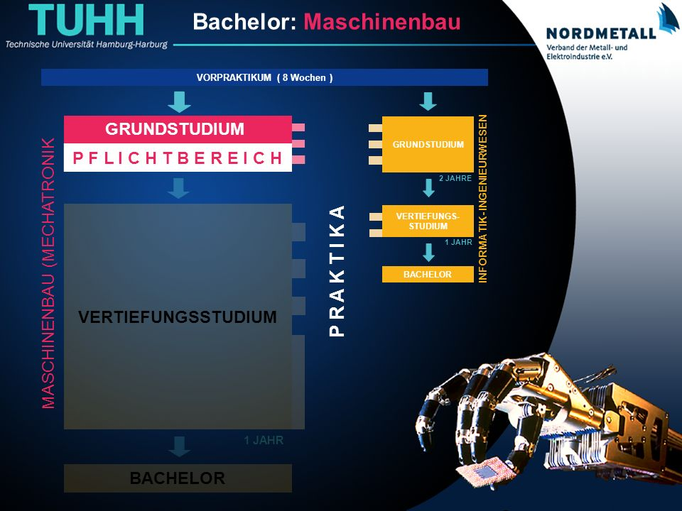Bachelor: Maschinenbau/Mechatronik (1) P R A K T I K A MASCHINENBAU (MECHATRONIK Bachelor: Maschinenbau VORPRAKTIKUM ( 8 Wochen ) GRUNDSTUDIUM P F L I