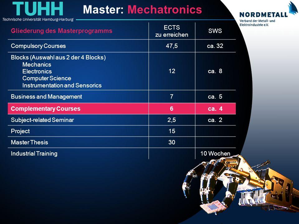 Master: Maschinenbau/Mechatronik (17) Master: Mechatronics Gliederung des Masterprogramms ECTS zu erreichen SWS Compulsory Courses47,5ca. 32 Blocks (A