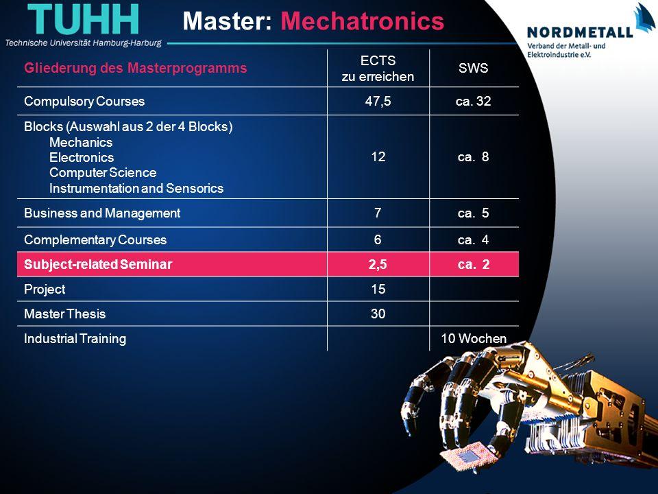 Master: Maschinenbau/Mechatronik (19) Master: Mechatronics Gliederung des Masterprogramms ECTS zu erreichen SWS Compulsory Courses47,5ca. 32 Blocks (A