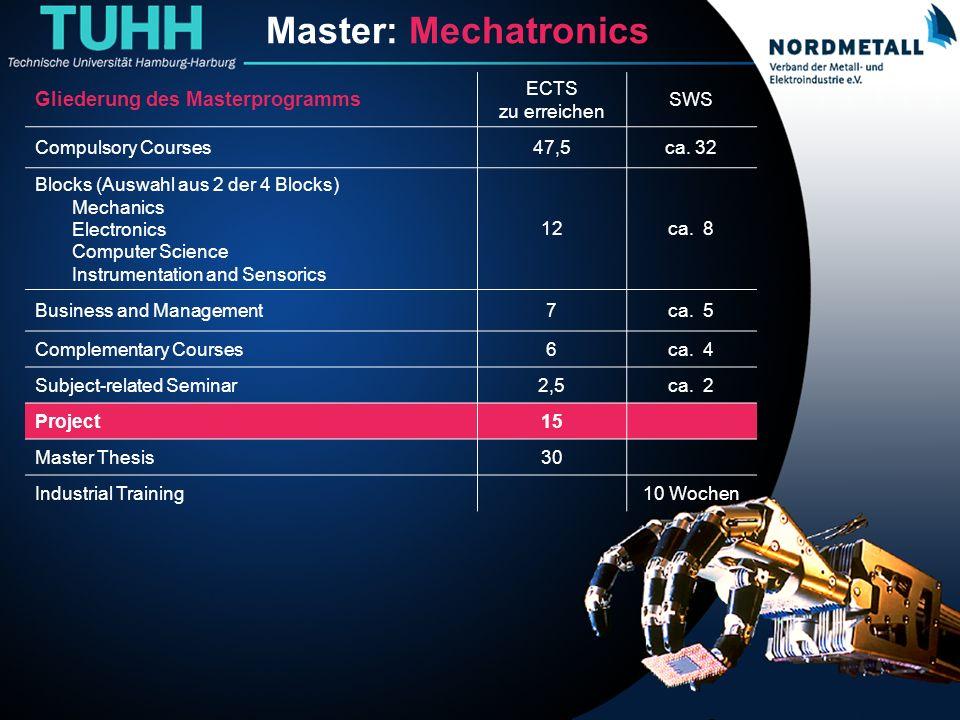 Master: Maschinenbau/Mechatronik (20) Master: Mechatronics Gliederung des Masterprogramms ECTS zu erreichen SWS Compulsory Courses47,5ca. 32 Blocks (A