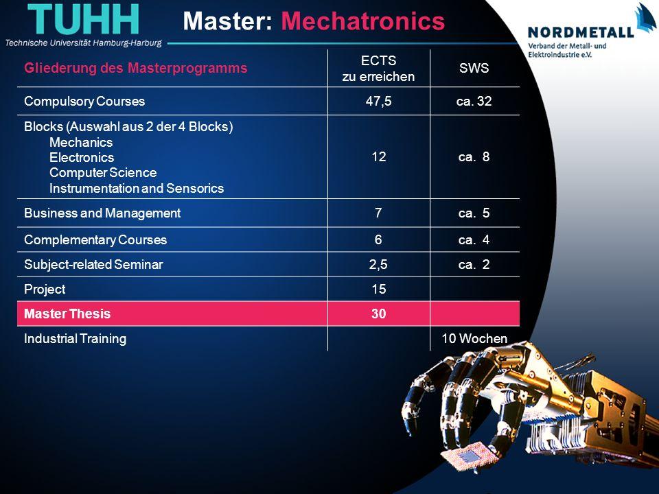Master: Maschinenbau/Mechatronik (21) Master: Mechatronics Gliederung des Masterprogramms ECTS zu erreichen SWS Compulsory Courses47,5ca. 32 Blocks (A