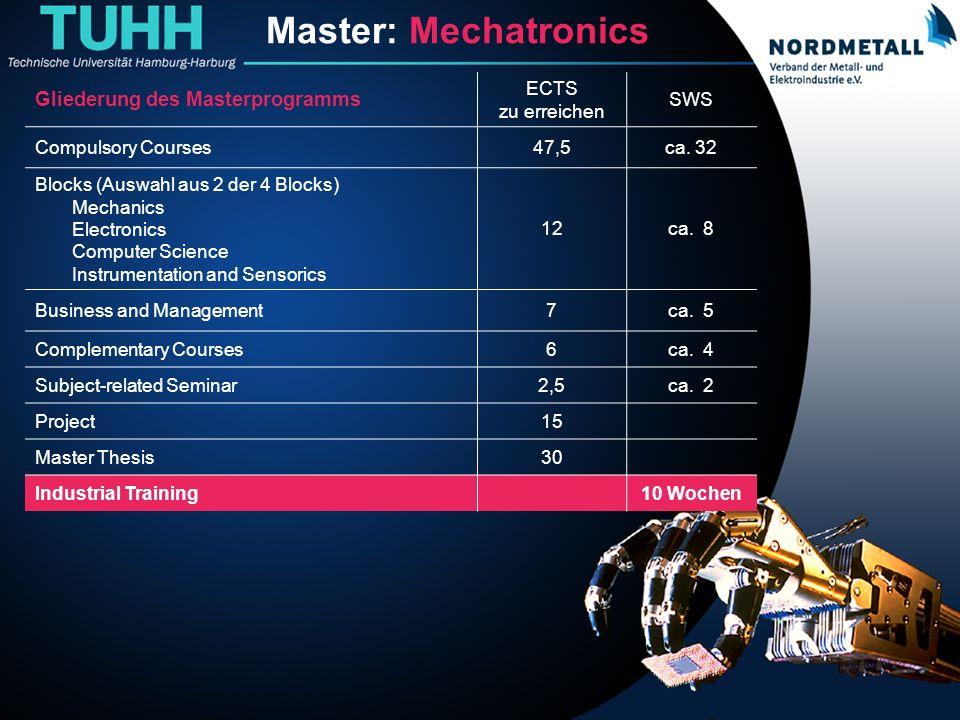 Master: Maschinenbau/Mechatronik (22) Master: Mechatronics Gliederung des Masterprogramms ECTS zu erreichen SWS Compulsory Courses47,5ca. 32 Blocks (A