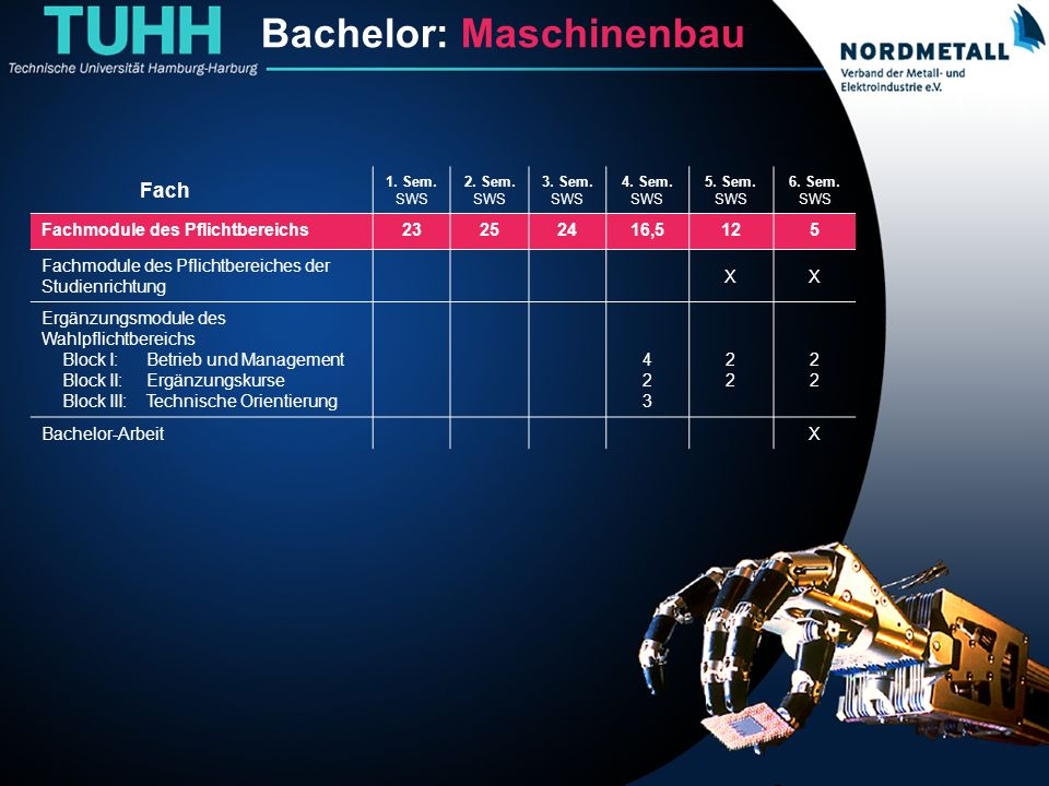 Bachelor: Maschinenbau/Mechatronik (2) Bachelor: Maschinenbau Fach 1. Sem. SWS 2. Sem. SWS 3. Sem. SWS 4. Sem. SWS 5. Sem. SWS 6. Sem. SWS Fachmodule