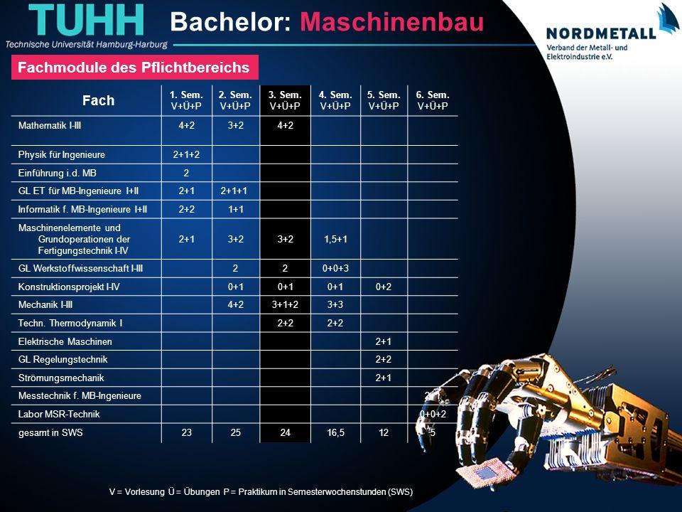 Bachelor: Maschinenbau/Mechatronik (6) Fach 1. Sem. V+Ü+P 2. Sem. V+Ü+P 3. Sem. V+Ü+P 4. Sem. V+Ü+P 5. Sem. V+Ü+P 6. Sem. V+Ü+P Mathematik I-III4+23+2