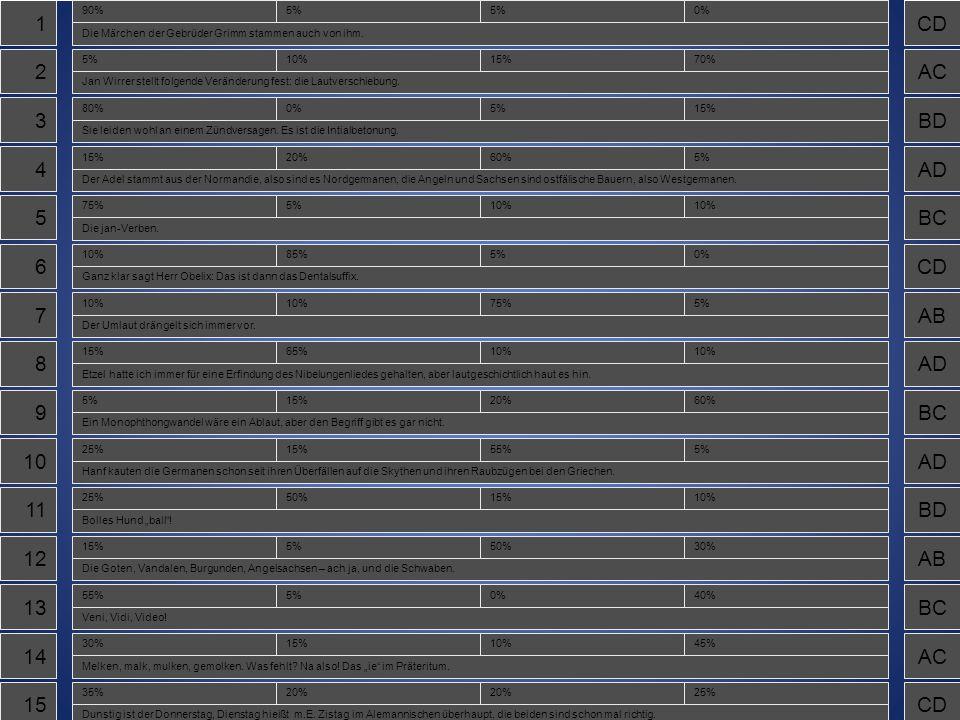 1A 2D 3A 4C 5A 6D 7C 8B 9D 10C 11B 12C 13A 14D 15A Der Rückumlaut bei der Konjugation der schwachen Verben wurde als Begriff geprägt von… Jakob GrimmJan WirrerWerner KummerVictor Krumm Die Germanen unterscheiden sich in ihrer Sprache von anderen Indoeuropäern durch die erste… TextverwirrungSatzumstellungWortveränderungLautverschiebung Norweger, Engländer und Deutsche haben eines gemeinsam, … Den InitialakzentDie InitialzündungDie InitiativeDie Unziale Aus sprachlicher Sicht sind die Engländer größtenteils… GallierKeltenGermanenPikten Wer spielt hier verbal eine Rolle.