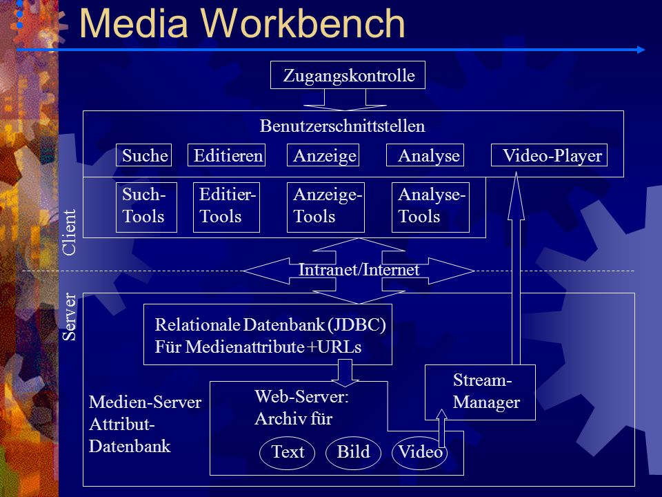 MPEG-1, QuickTime Inhalt (Ausschnitte zu): Fernsehsendungen: Theater, Spielshow, Sitcoms, Krimis, Drama Nachrichtensendungen: CNN, Tagesschau, Aktuelle Kamera Inhalt (Ausschnitte zu): Fernsehsendungen: Theater, Spielshow, Sitcoms, Krimis, Drama Nachrichtensendungen: CNN, Tagesschau, Aktuelle Kamera Video-Server