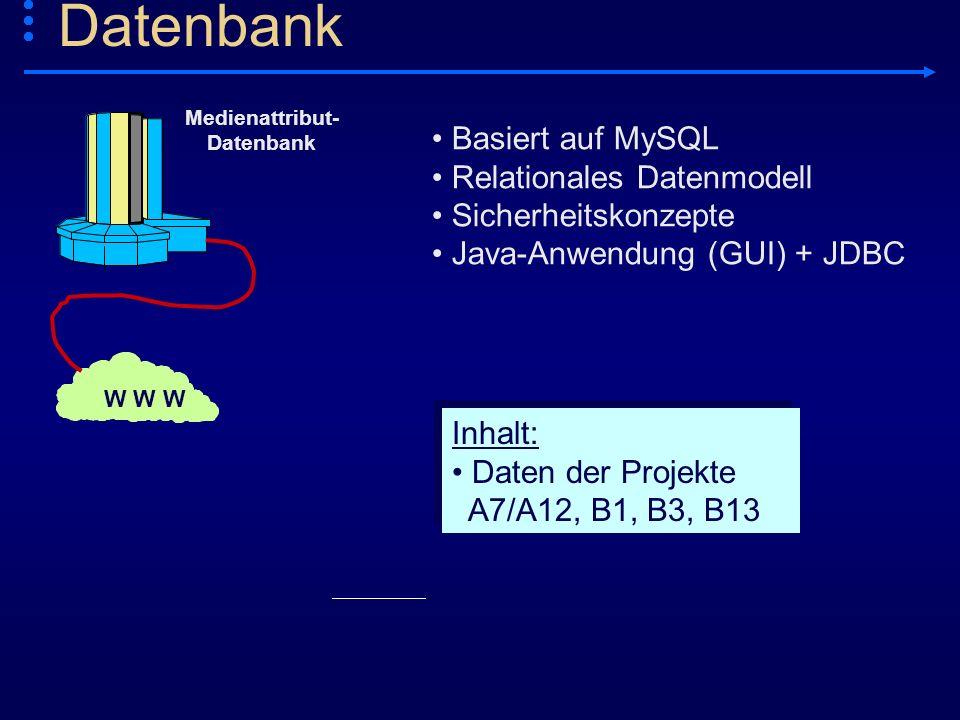 Basiert auf MySQL Relationales Datenmodell Sicherheitskonzepte Java-Anwendung (GUI) + JDBC Inhalt: Daten der Projekte A7/A12, B1, B3, B13 Inhalt: Date