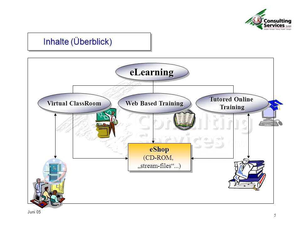 5 Juni 05 Inhalte (Überblick) eLearningeLearning Virtual ClassRoom Web Based Training Tutored Online Training eShop eShop (CD-ROM, stream-files...) eS