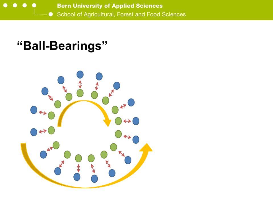 Berner Fachhochschule Hochschule für Agrar-, Forst- und Lebensmittelwissenschaften HAFL Ball-Bearings