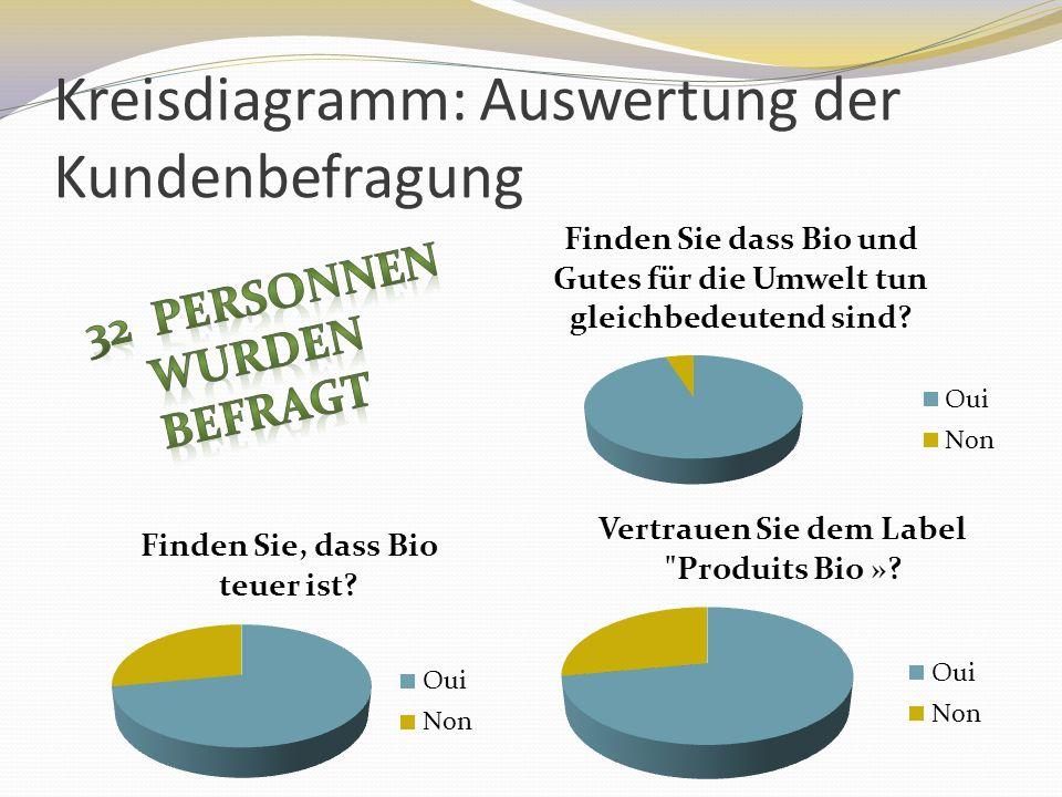 Was denken die Kunden? Untersuchung : Kreisdiagramm Positive Bilanz Negative Bilanz Allgemeine Bilanz