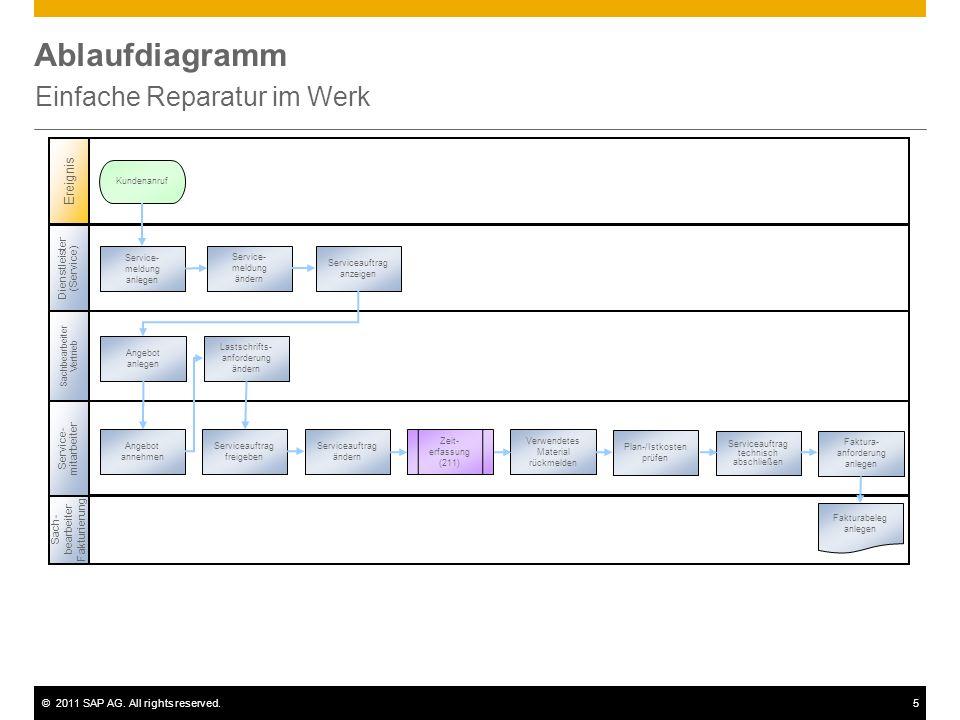 ©2011 SAP AG. All rights reserved.5 Ablaufdiagramm Einfache Reparatur im Werk Sachbearbeiter Vertrieb Sach- bearbeiter Fakturierung Ereignis Service-