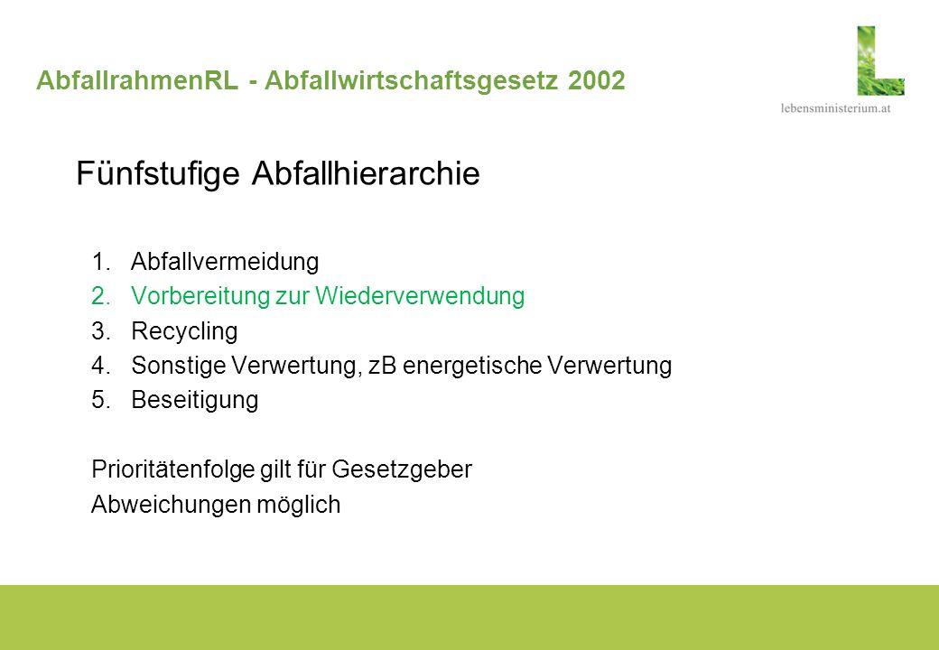 AbfallrahmenRL - Abfallwirtschaftsgesetz 2002 Fünfstufige Abfallhierarchie 1.Abfallvermeidung 2.Vorbereitung zur Wiederverwendung 3.Recycling 4.Sonsti