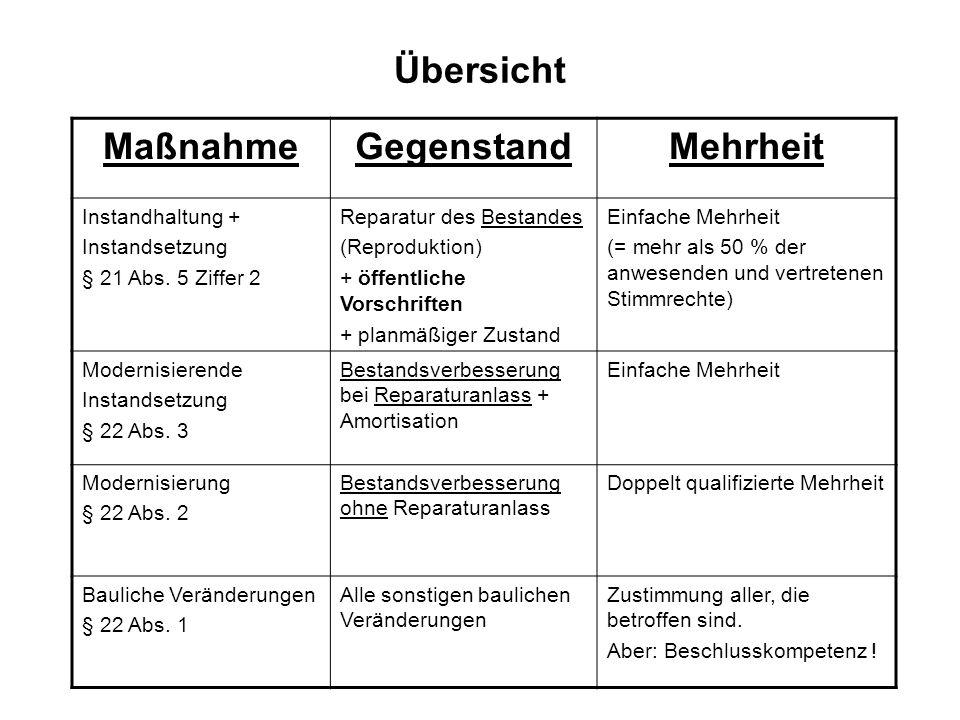 Übersicht MaßnahmeGegenstandMehrheit Instandhaltung + Instandsetzung § 21 Abs. 5 Ziffer 2 Reparatur des Bestandes (Reproduktion) + öffentliche Vorschr