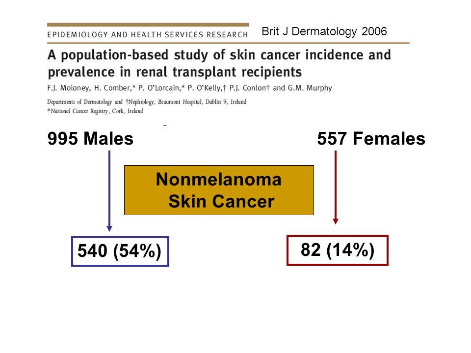 Brit J Dermatology 2006 995 Males 557 Females Nonmelanoma Skin Cancer 540 (54%) 82 (14%)
