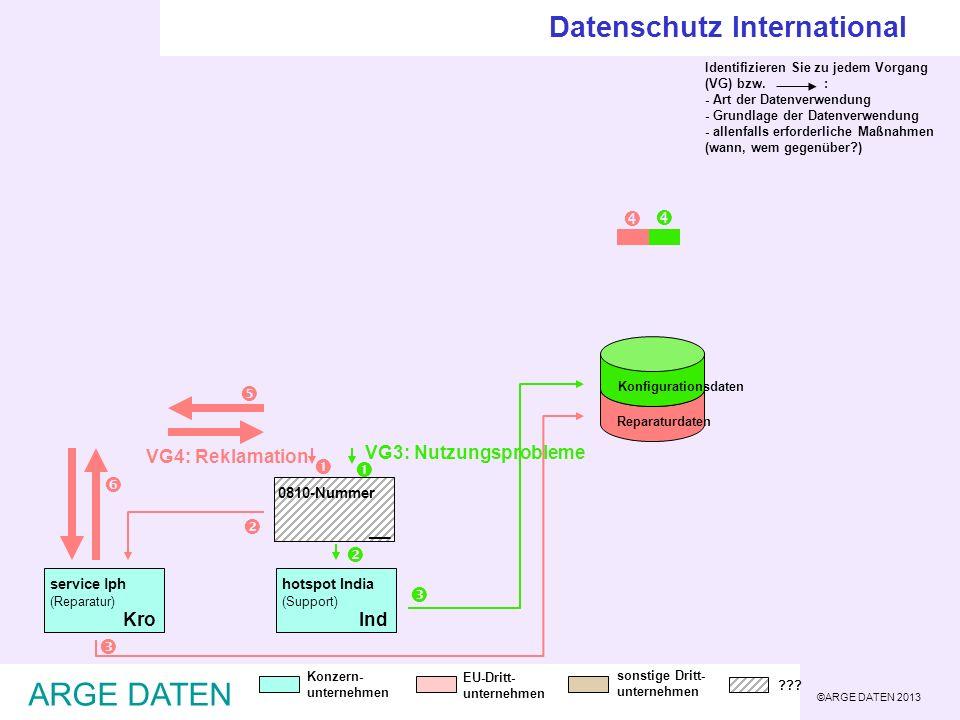 ©ARGE DATEN 2013 ARGE DATEN Reparaturdaten Konfigurationsdaten Identifizieren Sie zu jedem Vorgang (VG) bzw. : - Art der Datenverwendung - Grundlage d