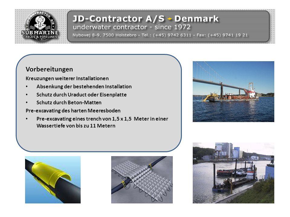 Vorbereitungen Kreuzungen weiterer Installationen Absenkung der bestehenden Installation Schutz durch Uraduct oder Eisenplatte Schutz durch Beton-Matt