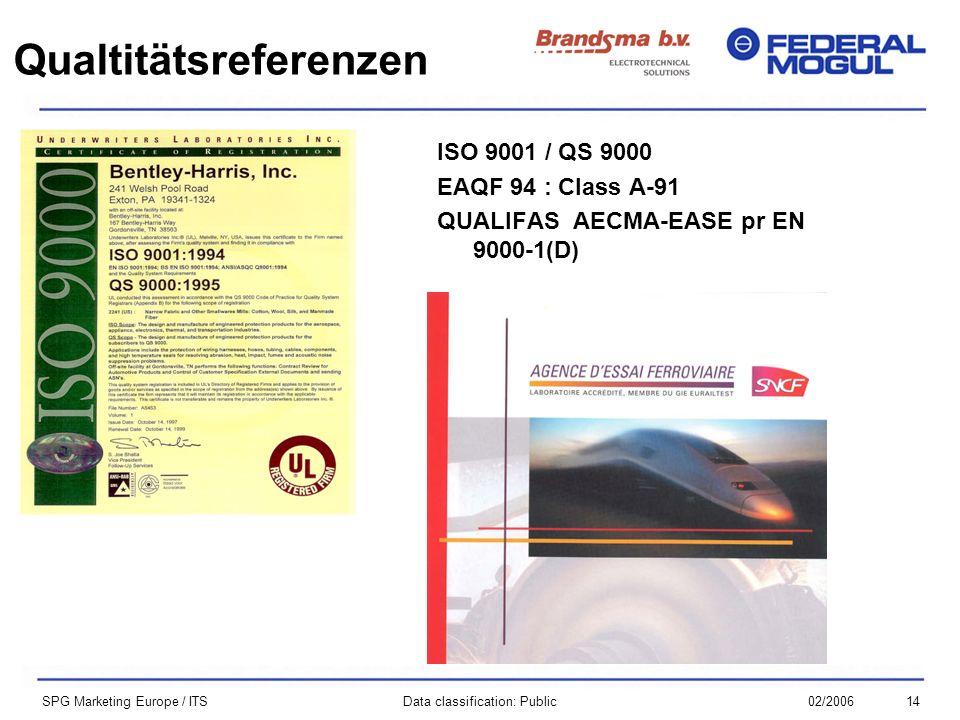 1402/2006Data classification: Public SPG Marketing Europe / ITS ISO 9001 / QS 9000 EAQF 94 : Class A-91 QUALIFAS AECMA-EASE pr EN 9000-1(D) Qualtitäts