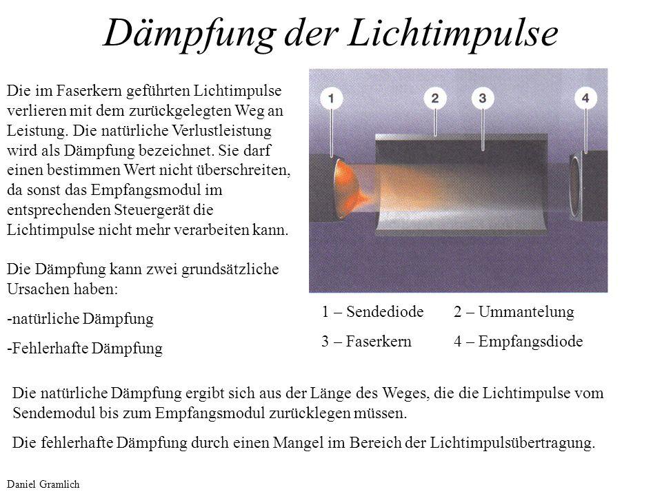 Dämpfung der Lichtimpulse 1 – Sendediode2 – Ummantelung 3 – Faserkern4 – Empfangsdiode Die im Faserkern geführten Lichtimpulse verlieren mit dem zurüc