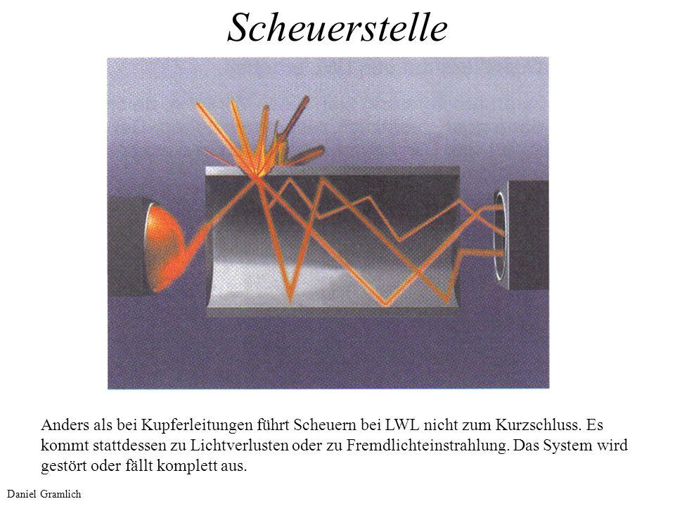 Scheuerstelle Anders als bei Kupferleitungen führt Scheuern bei LWL nicht zum Kurzschluss. Es kommt stattdessen zu Lichtverlusten oder zu Fremdlichtei