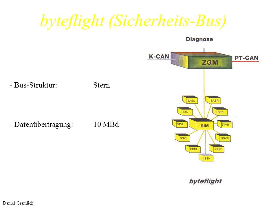 byteflight (Sicherheits-Bus) - Bus-Struktur:Stern - Datenübertragung:10 MBd Daniel Gramlich
