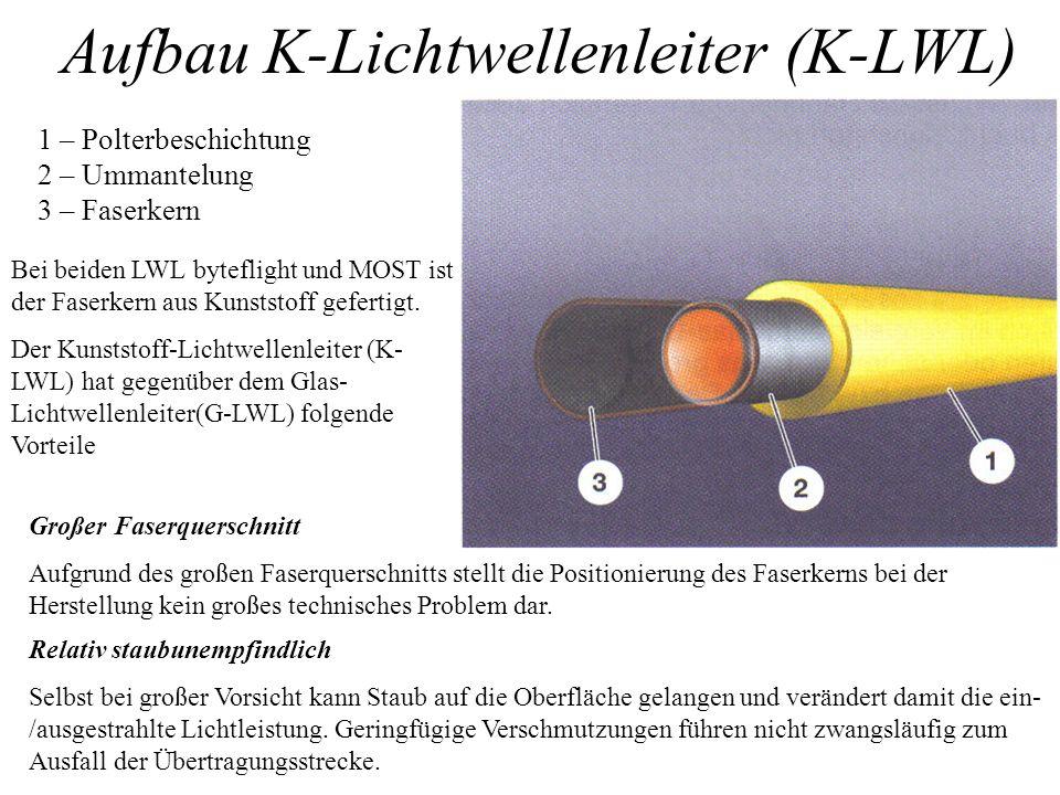 Aufbau K-Lichtwellenleiter (K-LWL) 1 – Polterbeschichtung 2 – Ummantelung 3 – Faserkern Bei beiden LWL byteflight und MOST ist der Faserkern aus Kunst