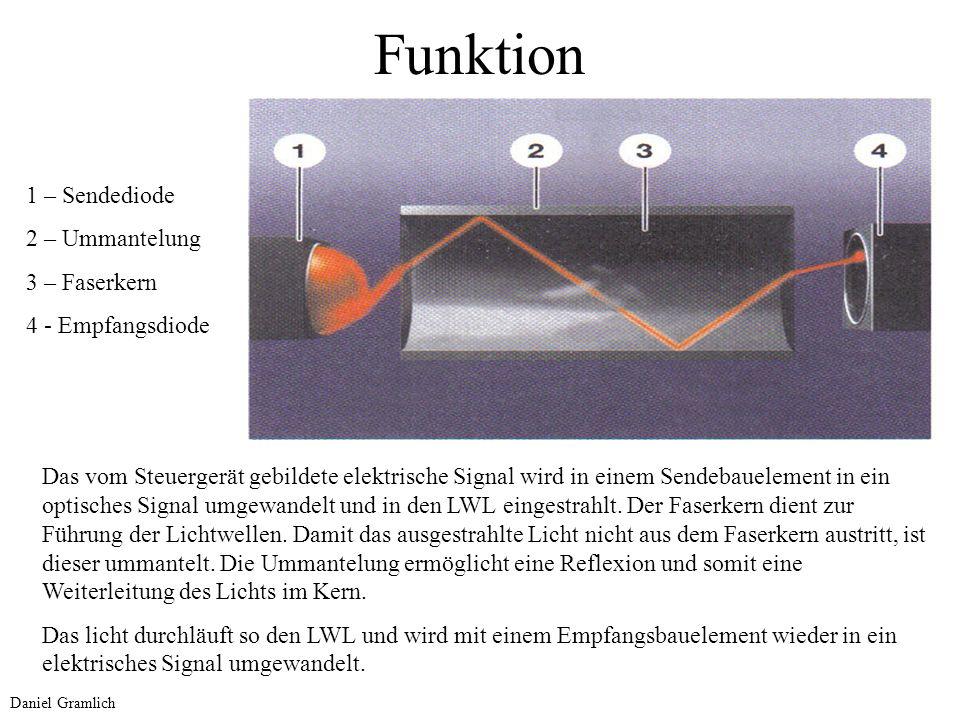 Funktion 1 – Sendediode 2 – Ummantelung 3 – Faserkern 4 - Empfangsdiode Das vom Steuergerät gebildete elektrische Signal wird in einem Sendebauelement