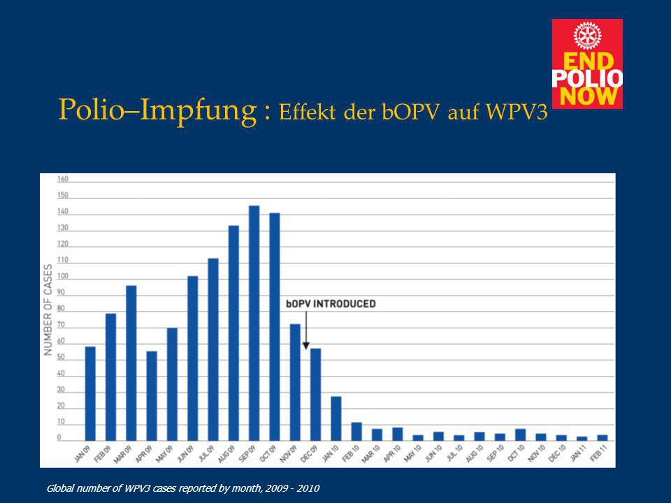 Polio–Impfung : Effekt der bOPV auf WPV3 Global number of WPV3 cases reported by month, 2009 - 2010