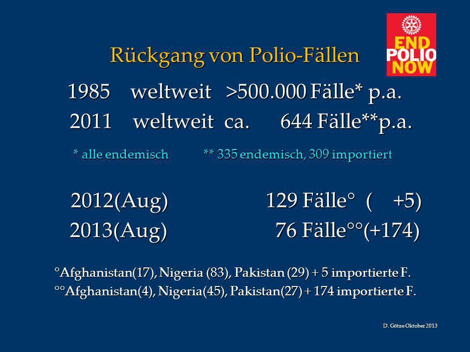 Rückgang von Polio-Fällen 1985 weltweit >500.000 Fälle* p.a. 1985 weltweit >500.000 Fälle* p.a. 2011 weltweit ca. 644 Fälle**p.a. 2011 weltweit ca. 64