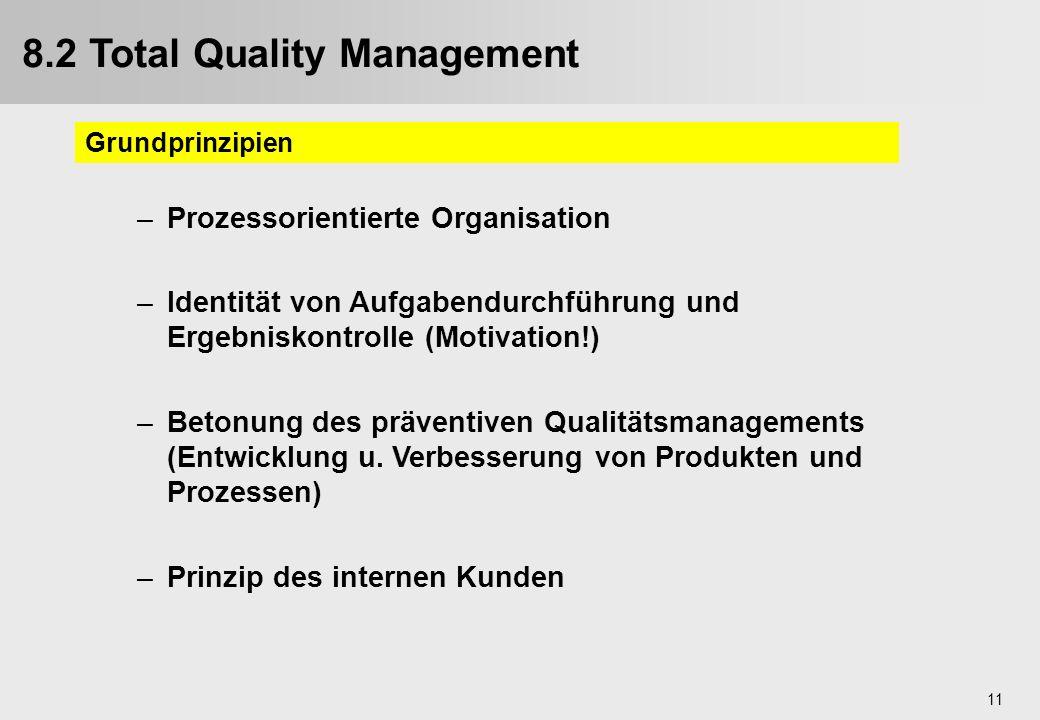 11 –Prozessorientierte Organisation –Identität von Aufgabendurchführung und Ergebniskontrolle (Motivation!) –Betonung des präventiven Qualitätsmanagem