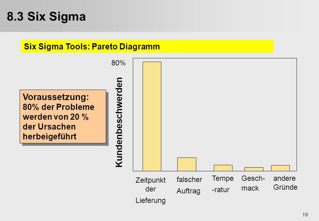 19 Voraussetzung: 80% der Probleme werden von 20 % der Ursachen herbeigeführt Voraussetzung: 80% der Probleme werden von 20 % der Ursachen herbeigefüh