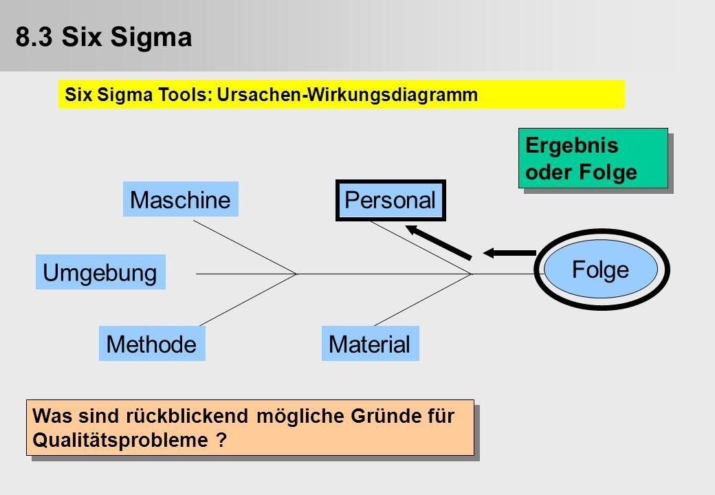 Folge PersonalMaschine MaterialMethode Umgebung Ergebnis oder Folge Was sind rückblickend mögliche Gründe für Qualitätsprobleme ? 9.3. Six Sigma Six S