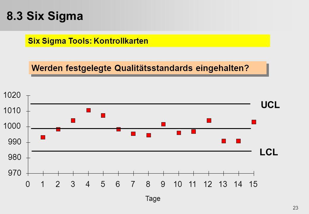 23 Werden festgelegte Qualitätsstandards eingehalten? 970 980 990 1000 1010 1020 0123456789101112131415 LCL UCL Tage 8.3 Six Sigma Six Sigma Tools: Ko