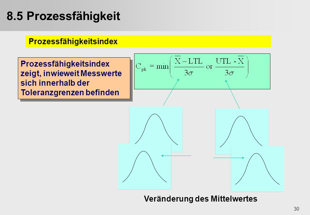 30 Veränderung des Mittelwertes Prozessfähigkeitsindex zeigt, inwieweit Messwerte sich innerhalb der Toleranzgrenzen befinden 8.5 Prozessfähigkeit Pro