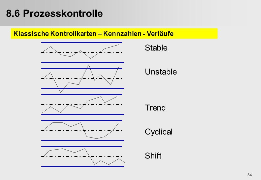 34 Stable Unstable Trend Cyclical Shift 8.6 Prozesskontrolle Klassische Kontrollkarten – Kennzahlen - Verläufe