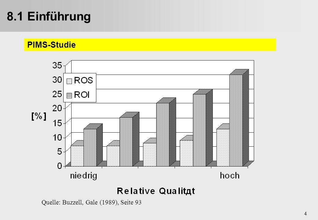 5 relative (wahrgenommene) Produktqualität - überlegen - relativer Marktanteil - Zugewinn - relative Kosten - niedriger - Profitabilität - höher - relativer Preis - höher - 8.1 Einführung Der Erfolgsfaktor Qualität