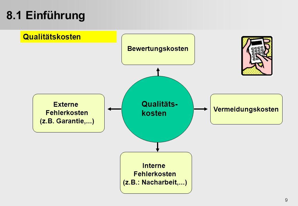 9 Externe Fehlerkosten (z.B. Garantie,...) Bewertungskosten Vermeidungskosten Interne Fehlerkosten (z.B.: Nacharbeit,...) Qualitäts- kosten 8.1 Einfüh