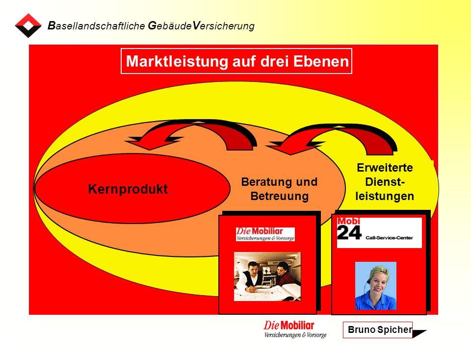 B asellandschaftliche G ebäude V ersicherung Bruno Spicher Erweiterte Dienst- leistungen Beratung und Betreuung Kernprodukt Marktleistung auf drei Ebenen