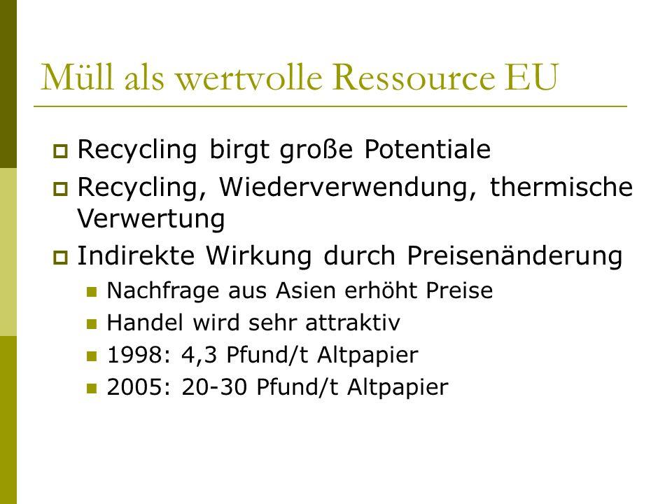 Müll als wertvolle Ressource EU Recycling birgt große Potentiale Recycling, Wiederverwendung, thermische Verwertung Indirekte Wirkung durch Preisenänd