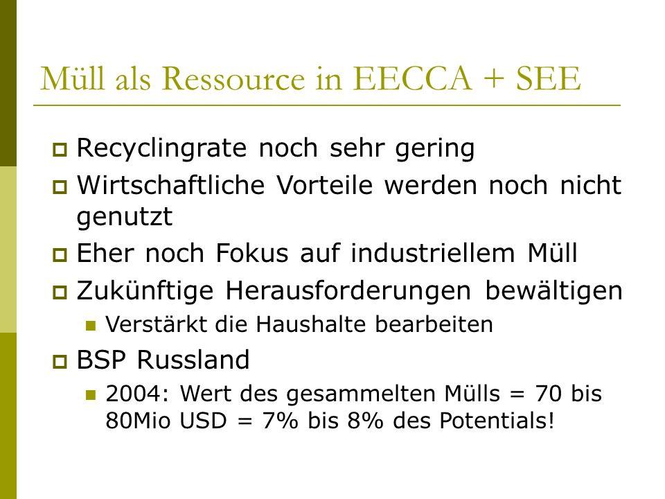 Müll als Ressource in EECCA + SEE Recyclingrate noch sehr gering Wirtschaftliche Vorteile werden noch nicht genutzt Eher noch Fokus auf industriellem