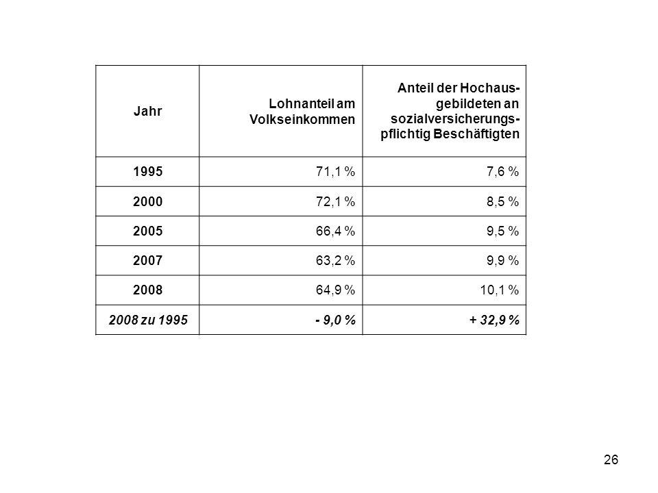 26 Jahr Lohnanteil am Volkseinkommen Anteil der Hochaus- gebildeten an sozialversicherungs- pflichtig Beschäftigten 199571,1 %7,6 % 200072,1 %8,5 % 200566,4 %9,5 % 200763,2 %9,9 % 200864,9 %10,1 % 2008 zu 1995- 9,0 %+ 32,9 %