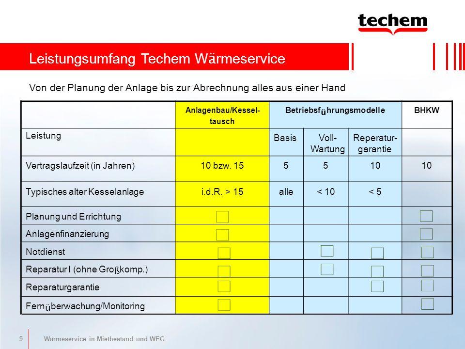 9 Wärmeservice in Mietbestand und WEG Leistungsumfang Techem W ä rmeservice Anlagenbau/Kessel- tausch Betriebsf ü hrungsmodelle BHKW Leistung Basis Vertragslaufzeit (in Jahren)10 bzw.