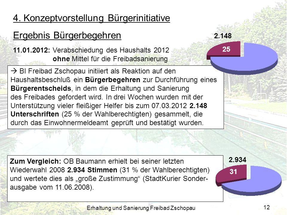 Erhaltung und Sanierung Freibad Zschopau 12 4. Konzeptvorstellung Bürgerinitiative Ergebnis Bürgerbegehren Zum Vergleich: OB Baumann erhielt bei seine