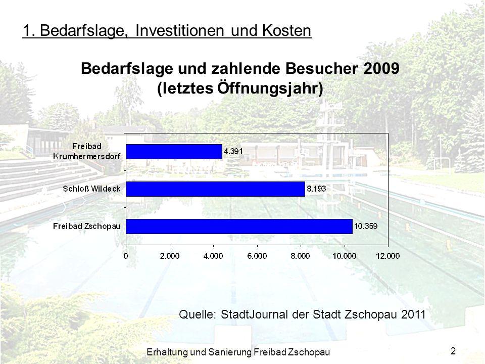 Erhaltung und Sanierung Freibad Zschopau 2 1. Bedarfslage, Investitionen und Kosten Bedarfslage und zahlende Besucher 2009 (letztes Öffnungsjahr) Quel
