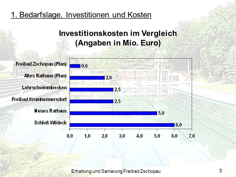 Erhaltung und Sanierung Freibad Zschopau 3 1. Bedarfslage, Investitionen und Kosten Investitionskosten im Vergleich (Angaben in Mio. Euro)