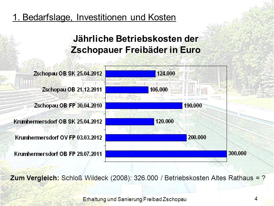 Erhaltung und Sanierung Freibad Zschopau 4 1. Bedarfslage, Investitionen und Kosten Jährliche Betriebskosten der Zschopauer Freibäder in Euro Zum Verg