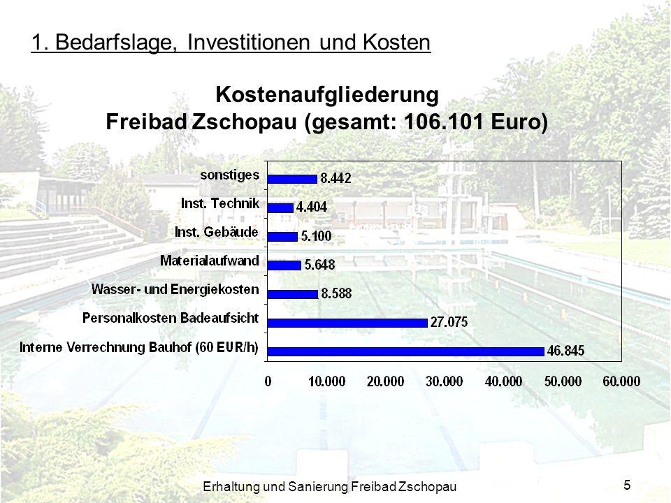 Erhaltung und Sanierung Freibad Zschopau 5 1. Bedarfslage, Investitionen und Kosten Kostenaufgliederung Freibad Zschopau (gesamt: 106.101 Euro)