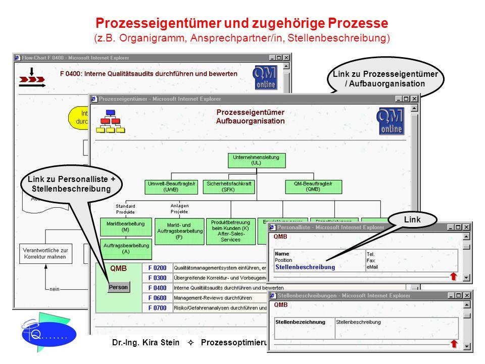 Dr.-Ing. Kira Stein Prozessoptimierung & TQM QM online® Prozesseigentümer und zugehörige Prozesse (z.B. Organigramm, Ansprechpartner/in, Stellenbeschr